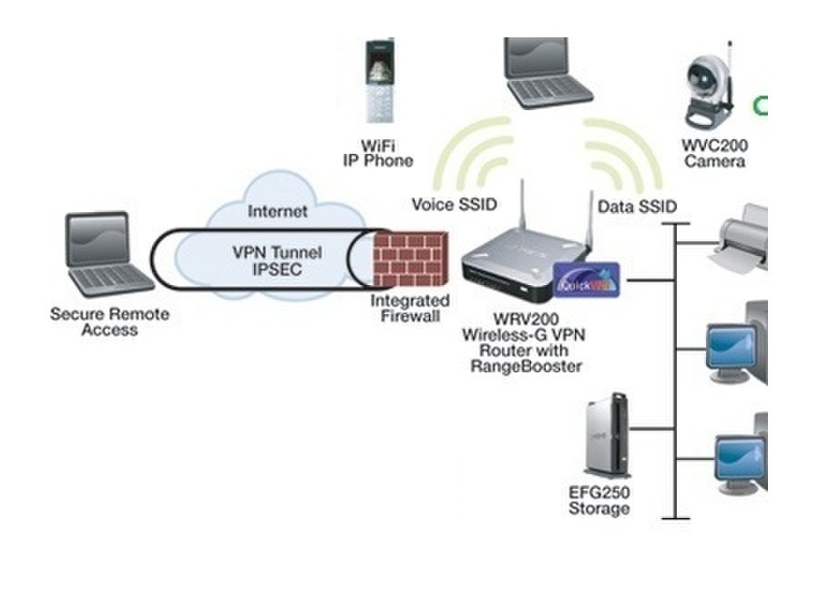 Firewall Network Security System in Dubai